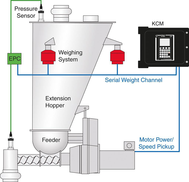 Basic principle of EPC electronic pressure compensation applied in gravimetric feeding system in a schematic presentation; KCM: feeding control
