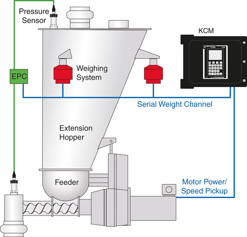 Basic principle of EPC electronic pressure compensation applied in gravimetric feeding system in a schematic presentation; KCM: feeding control (Image: Coperion K-Tron (Switzerland) GmbH, Niederlenz, Switzerland)