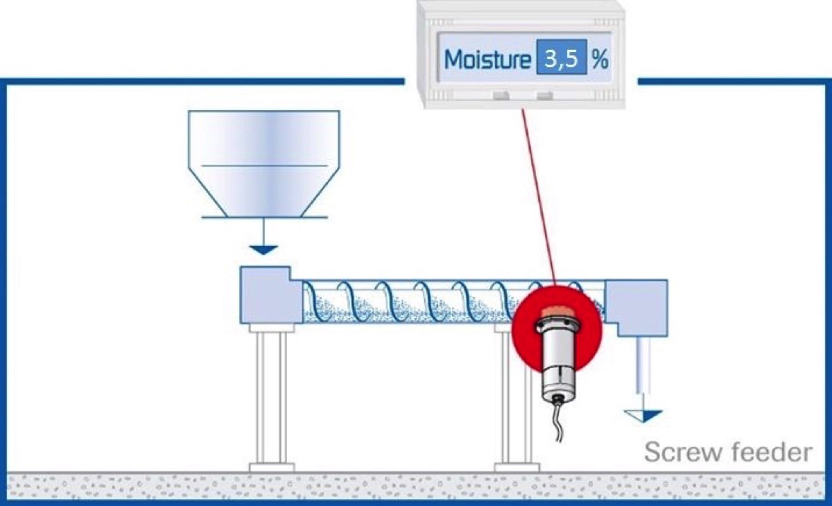 SWR engineering: Moisture Measurement in Wood Pellet Production to ...
