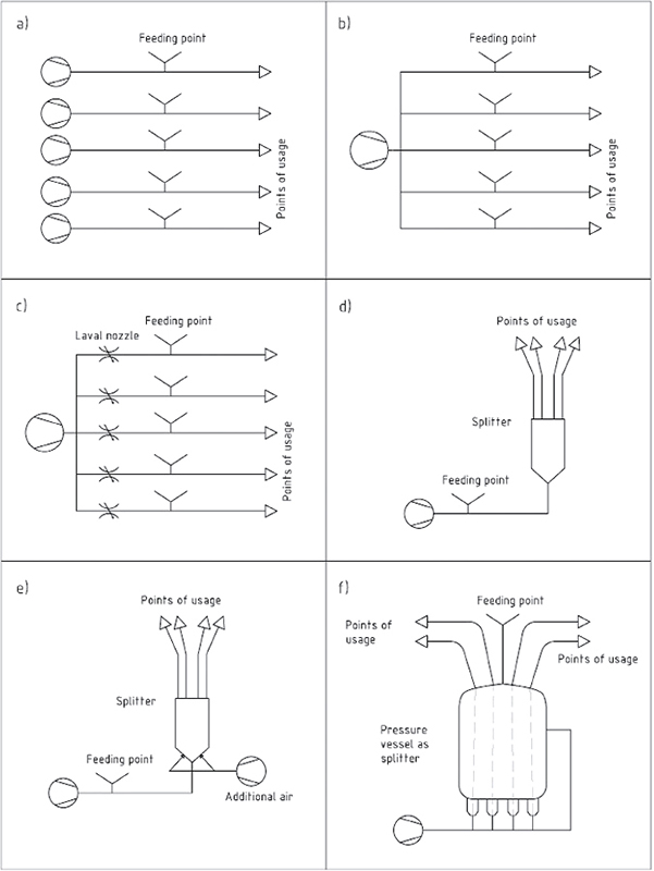 Fig. 2: Splitters in pneumatic conveying applications: a) individual supply; b) air splitter (equilibrium distribution; c) air splitter (forced distribution); d) dilute phase splitter; e) dilute phase splitter with additional air function; f) dense phase splitter.