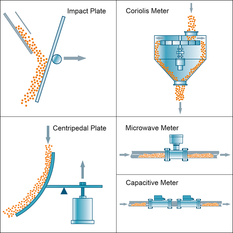 Can you go with the Flow Solids Flowmeters for Industrial Applications – Fig. 1: There are just a handful of working principles for solids flow meters.