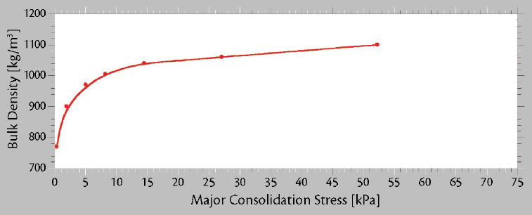 Load Stability of Bulk Cargoes during Ship Transport – Fig. 1: Graphs showing the relation between major consolidation stress and bulk density are a part of a typical set of flow property graphs for a sample of coal.