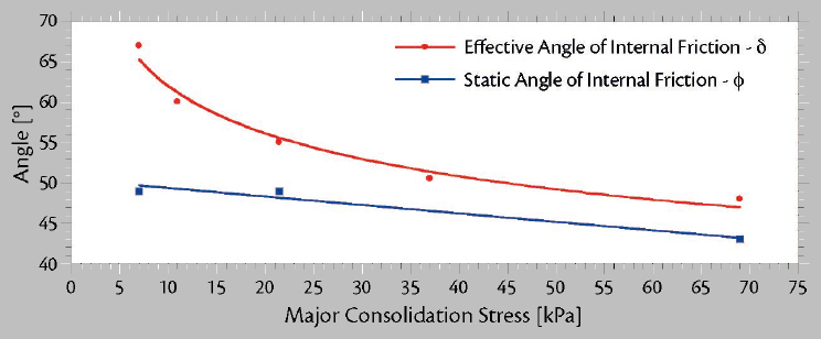 Load Stability of Bulk Cargoes during Ship Transport – Fig. 2: Graphs showing the relation between major consolidation stress and internal friction angle are a part of a typical set of flow property graphs for a sample of coal.