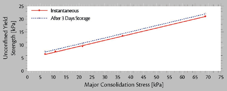 Load Stability of Bulk Cargoes during Ship Transport – Fig. 3: Graphs showing the relation between major consolidation stress and unconfined yield strength are a part of a typical set of flow property graphs for a sample of coal.