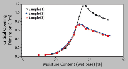 Load Stability of Bulk Cargoes during Ship Transport – Fig. 4: Critical cohesive arching dimension of coal as a function of moisture content.
