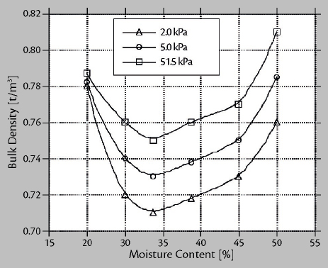 Load Stability of Bulk Cargoes during Ship Transport – Fig. 5: Influence of moisture content on bulk density for a coal sample.