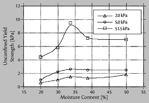 Load Stability of Bulk Cargoes during Ship Transport – Fig. 6: Influence of moisture content on bulk strength for a coal sample.