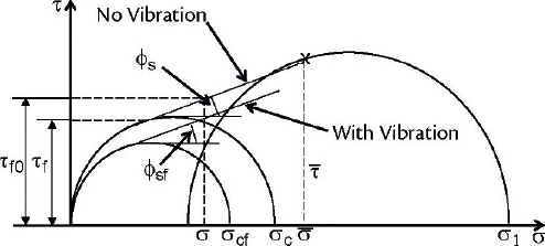 Load Stability of Bulk Cargoes during Ship Transport – Fig. 8: Vibrated yield loci.