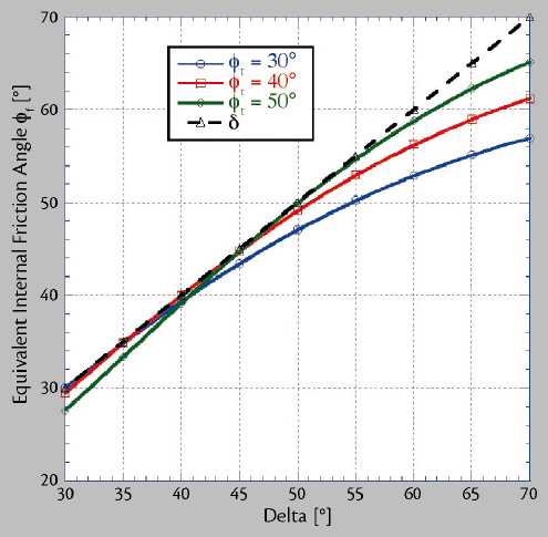 Load Stability of Bulk Cargoes during Ship Transport – Fig. 13: Equivalent friction angles.