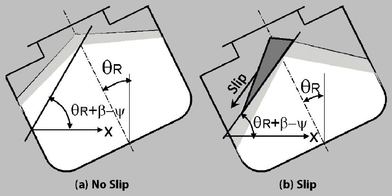 Load Stability of Bulk Cargoes during Ship Transport – Fig. 15: Safe and possible failure conditions.