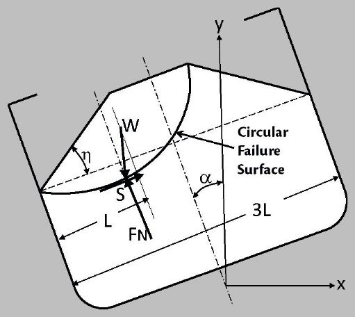 Load Stability of Bulk Cargoes during Ship Transport – Fig. 17: Stability of bulk cargo [3].