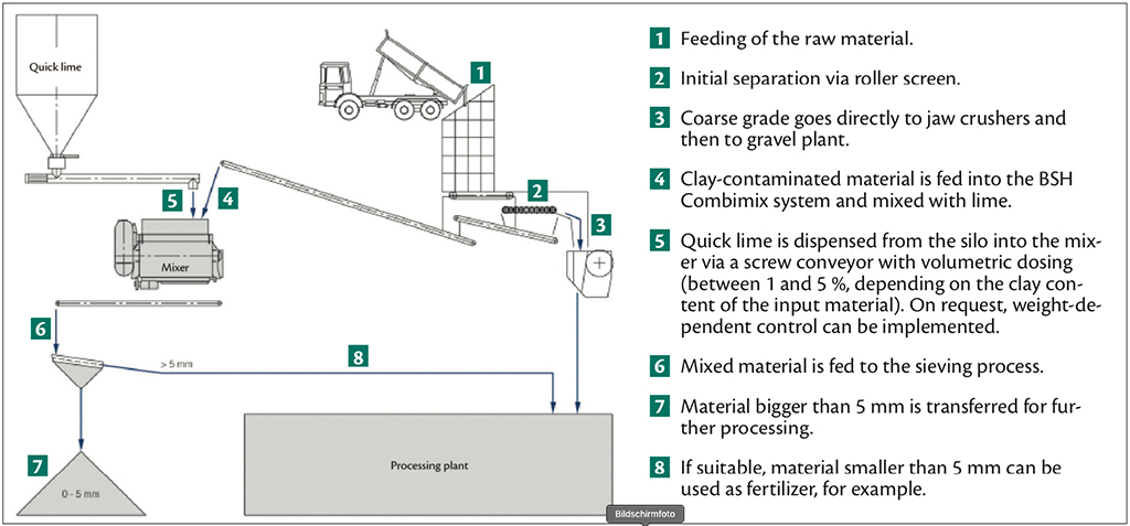 Creating Value from Overburden: Valuable Rock Grade obtained from Contaminated Feed Material – Example process diagram for dry treatment of clay-and-rock mixtures with the Combimix system (DKXC).