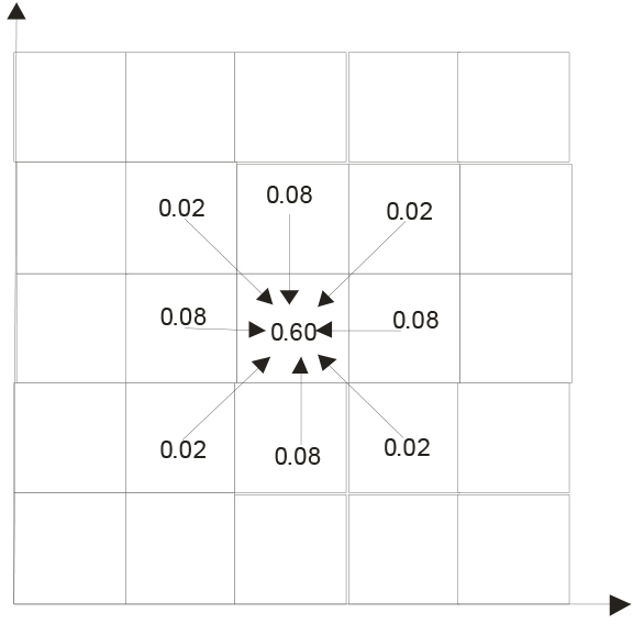 Stochastic Models for Gravity Flow: Numerical Considerations – Fig. 1: Plan view of basic cube grid. (Pictures: © W.H. Gibson)