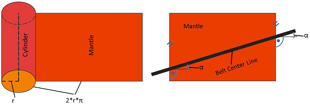 A descriptive Explanation of the Belt Tracking Properties of Pulleys by using the geometric Properties of the flat Pattern of their Surface – Fig. 2: Images with schematic sketches showing the geometry of a cylinder with the flat pattern of its rectangular mantle surface (left) and the centerline of a straight belt across the mantle of a cylinder (right).