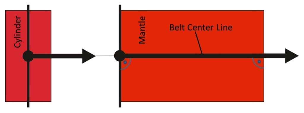 A descriptive Explanation of the Belt Tracking Properties of Pulleys by using the geometric Properties of the flat Pattern of their Surface – Fig. 3: Centerline of a straight belt across the mantle of a cylinder along a constant lateral position.