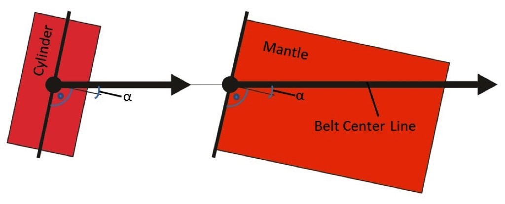 A descriptive Explanation of the Belt Tracking Properties of Pulleys by using the geometric Properties of the flat Pattern of their Surface – Fig. 4: Centerline of a straight belt across the mantle of a cylinder, while the axis of the cylinder is tilted with respect to the centre line of the belt.