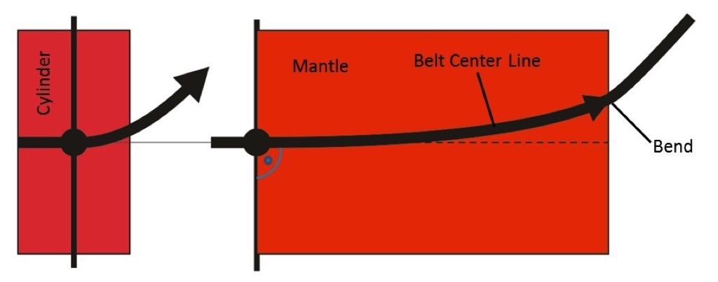 A descriptive Explanation of the Belt Tracking Properties of Pulleys by using the geometric Properties of the flat Pattern of their Surface – Fig. 6: Flat pattern of the mantle of a cylinder, with a belt dynamically wrapped around the cylinder from a straight and perpendicular start position (point) but with a laterally deviated opposing end.