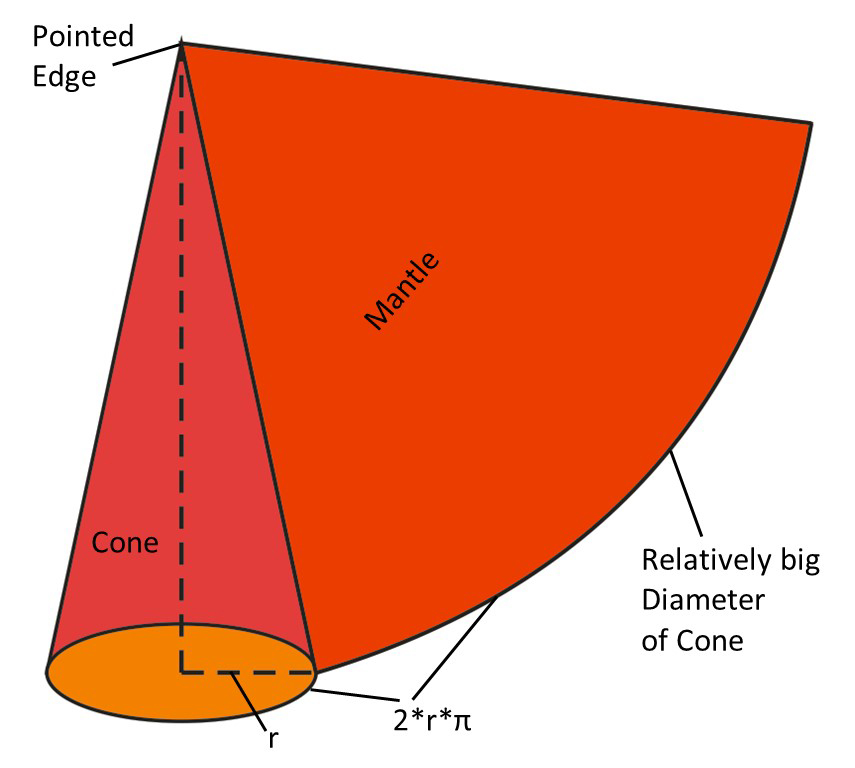 A descriptive Explanation of the Belt Tracking Properties of Pulleys by using the geometric Properties of the flat Pattern of their Surface – Fig. 9: Geometrical conditions of the flat pattern of the mantle surface of a cone, which has the shape os a circular sector.