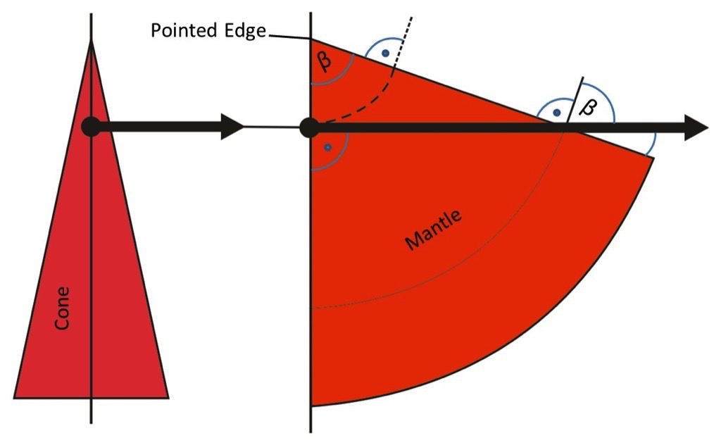 A descriptive Explanation of the Belt Tracking Properties of Pulleys by using the geometric Properties of the flat Pattern of their Surface – Fig. 11: Centerline of a straight belt across the flat pattern of the mantle of a cone. The belt is always deviated relatively to bigger diameters, according to the junction lines of the flat pattern.