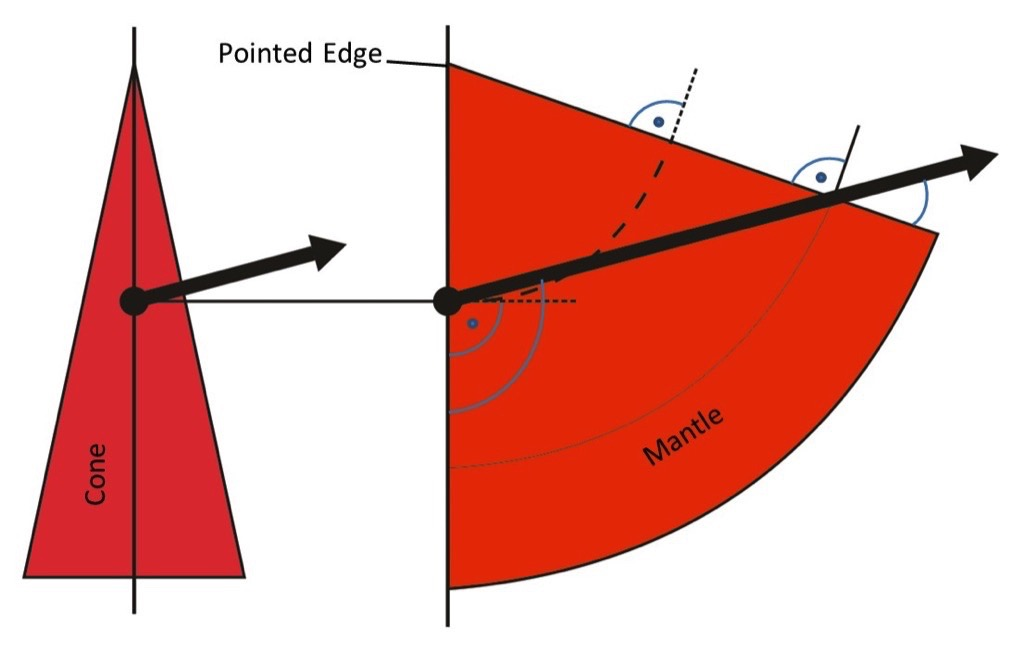 A descriptive Explanation of the Belt Tracking Properties of Pulleys by using the geometric Properties of the flat Pattern of their Surface – Fig. 12: Centerline of a straight belt first touching the flat pattern of the mantle of a cone directly at a junction line with an arbitrary angle, inclined towards the pointed edge (point). If the cone is now rotated, the laterally undeformed belt will wrap (direction indicated by the arrow) along the cone towards a relatively bigger diameter of that cone.