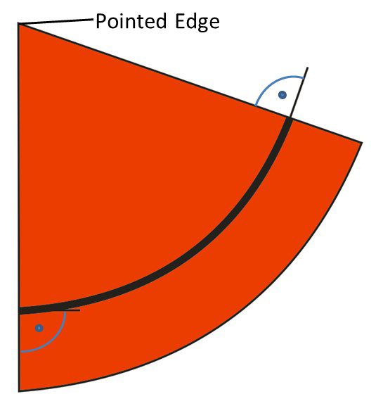A descriptive Explanation of the Belt Tracking Properties of Pulleys by using the geometric Properties of the flat Pattern of their Surface – Fig. 13: Circular sector, resembling the flat pattern of the mantle of a cone, with the centerline of a belt being bent along a constant radius, with respect to a constant lateral position of the cone.