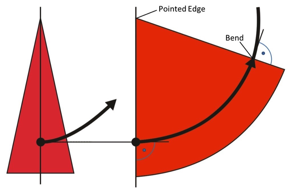 A descriptive Explanation of the Belt Tracking Properties of Pulleys by using the geometric Properties of the flat Pattern of their Surface – Fig. 14: Centerline of a belt being bent along a constant radius, across the flat pattern of the mantle of a cone, with the belt starting at the ongoing side of the cone (point). If the radius of the belt along the cone is constant, the belt will run around the cone in a steady state movement, along a constant lateral position (direction indicated by the arrow).
