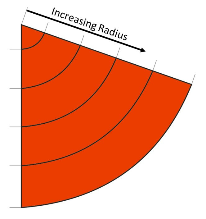 A descriptive Explanation of the Belt Tracking Properties of Pulleys by using the geometric Properties of the flat Pattern of their Surface – Fig. 15: Arcs of a cycle with different radii, located concentrically with a circular sector.