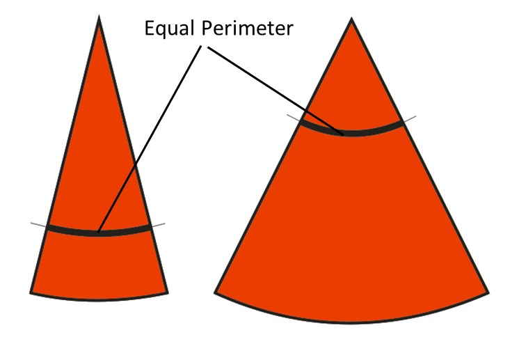 A descriptive Explanation of the Belt Tracking Properties of Pulleys by using the geometric Properties of the flat Pattern of their Surface – Fig. 16: Flat patterns of a relatively strongly pointed cone (left) and of a relatively less pointed cone (right). It is obvious that positions with equal perimeter along the surface of a cone exhibit a relatively bigger radius at the flat pattern of a stronger pointed cone (left) and a relatively smaller radius at the flat pattern of a less pointed cone. (right).