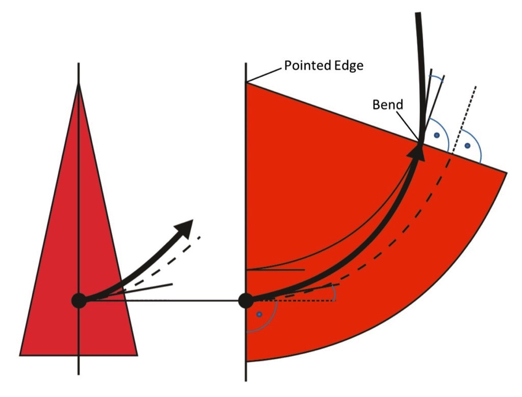 A descriptive Explanation of the Belt Tracking Properties of Pulleys by using the geometric Properties of the flat Pattern of their Surface – Fig. 18: Cone with its flat pattern and a bent belt. The centerline of the belt (black arrow), regarded directly at the boundary line between the belt and the cone, is arbitrarily angled to the junction line of the flat pattern and additionally bent with an unconstant radius of curvature. The constant lateral position (dashed line) is indicated at the circular sector of the flat pattern of the cone.