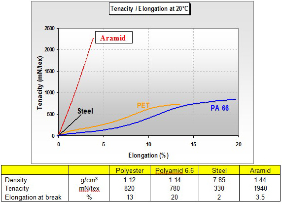 Aramid in Conveyor Belts for Extended Lifetime, Energy Savings and Environmental Effects – Fig. 2: Tenacity and elongation characteristics of reinforcement materials.
