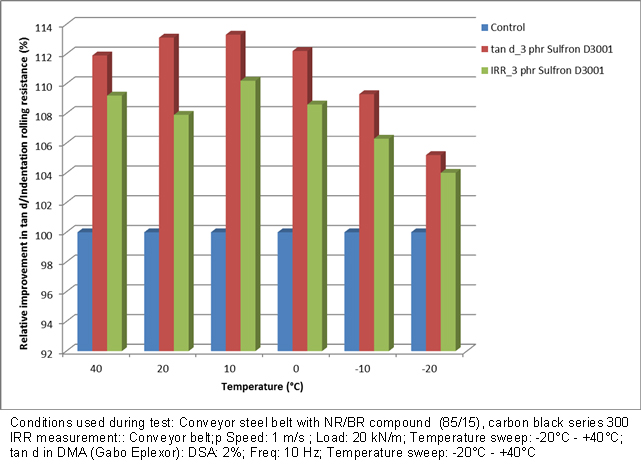 Aramid in Conveyor Belts for Extended Lifetime, Energy Savings and Environmental Effects – Fig. 3: Relative improvement of tan δ and IRR of aramid additive doped compound.