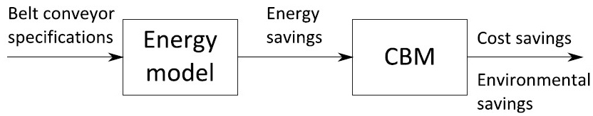Aramid in Conveyor Belts for Extended Lifetime, Energy Savings and Environmental Effects – Fig. 4: From belt specifications towards energy and cost savings. (Picture: © G. Lodewijks)
