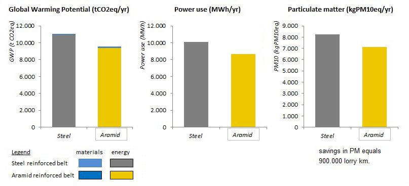 Aramid in Conveyor Belts for Extended Lifetime, Energy Savings and Environmental Effects – Fig. 5: Savings in GWP, power use and particulate matter for coal grid-based electricity.