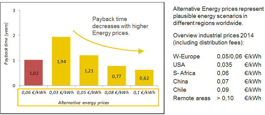 Aramid in Conveyor Belts for Extended Lifetime, Energy Savings and Environmental Effects – Fig. 6: Payback time for alternative energy price scenarios.