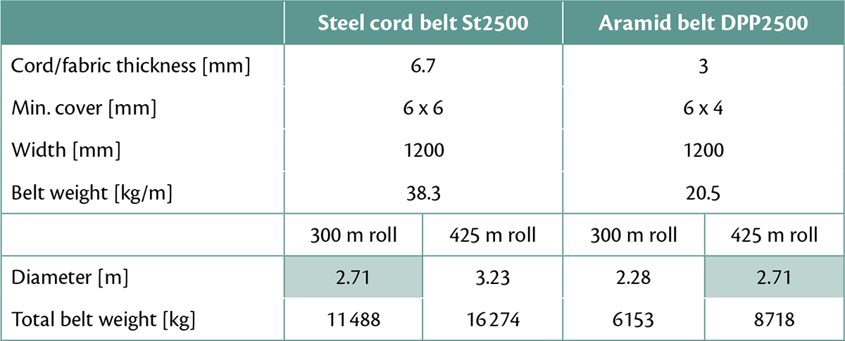 Aramid in Conveyor Belts for Extended Lifetime, Energy Savings and Environmental Effects – Table 1: Belt weights and roll diameters of typical St2500 and DPP2500 belts.