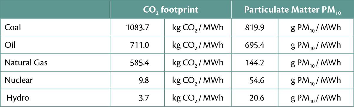 Aramid in Conveyor Belts for Extended Lifetime, Energy Savings and Environmental Effects – Table 3: Emission factors for several energy sources per MWh electricity [10].