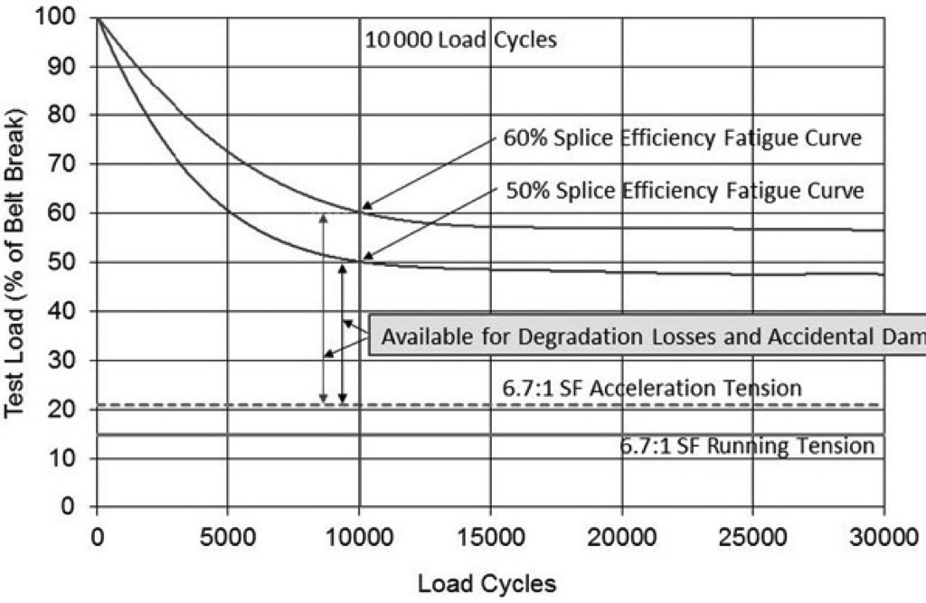 Considerations about the Cost of Conveyor Belting: Discussing re-evaluated Conveyor Belt Safety Factors – Fig. 4: 50% and 60% splice efficiency fatigue curves.