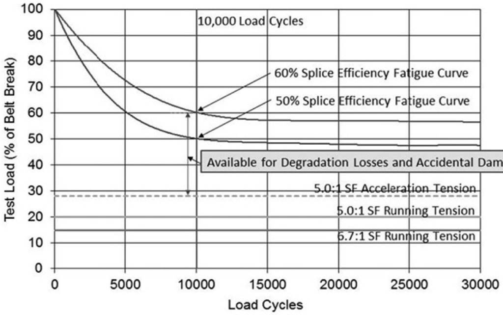 Considerations about the Cost of Conveyor Belting: Discussing re-evaluated Conveyor Belt Safety Factors – Fig. 5: 50% and 60% splice efficiency and 5.0:1 SF.