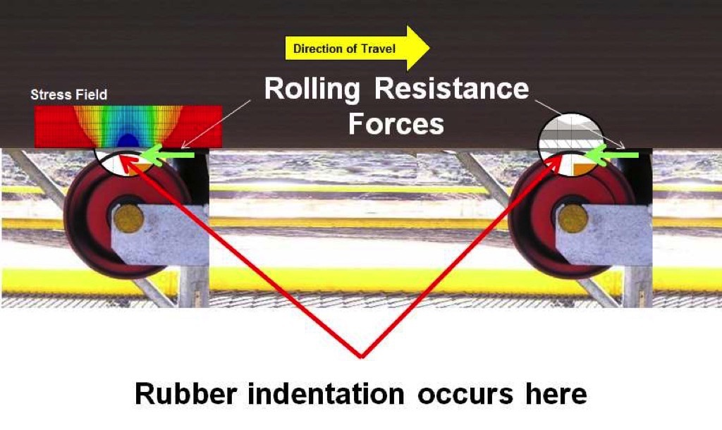 Considerations about the Cost of Conveyor Belting: Discussing re-evaluated Conveyor Belt Safety Factors – Fig: 6: Idler indentation rolling resistance.