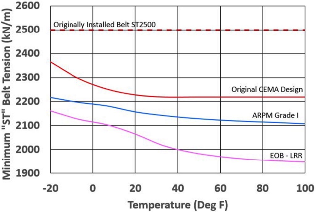 Considerations about the Cost of Conveyor Belting: Discussing re-evaluated Conveyor Belt Safety Factors – Fig. 7: 6.67 SF Belt Rating vs Temperature (°F).
