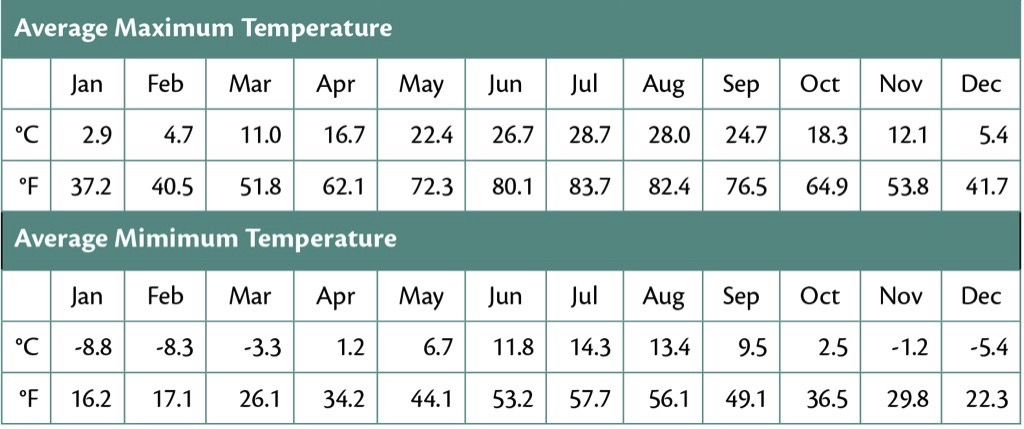 Considerations about the Cost of Conveyor Belting: Discussing re-evaluated Conveyor Belt Safety Factors – Table 2: Average monthly max. and min. temperatures.
